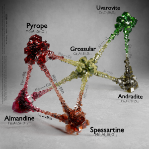 The many varieties of garnets have the same crystal structure, but differ slightly in chemical composition.